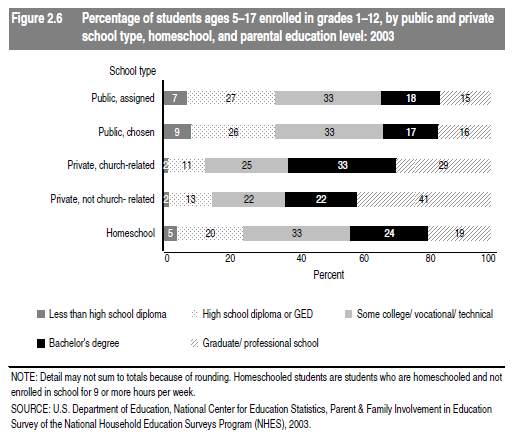 a comparison on the level of education between public education home schooling and private education Public school vs private school updated  charter schools and magnet schools both blur the distinction between public and private schools  level of education.