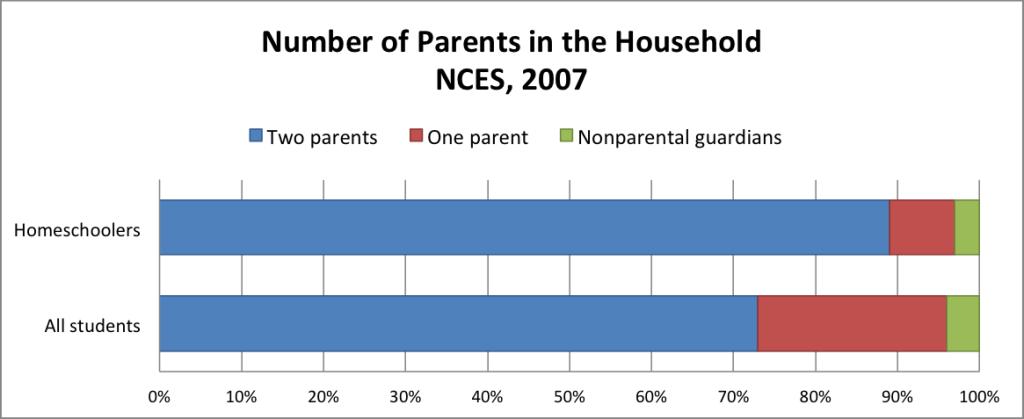 Parents 4