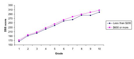 grade level 3