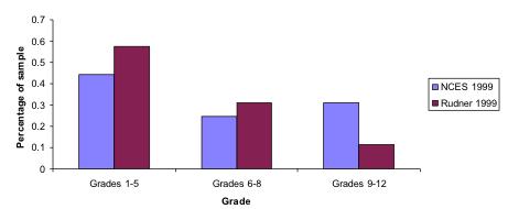 grades as bars