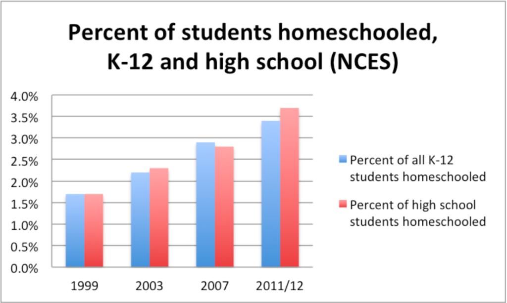 percent-of-students-homeschooled