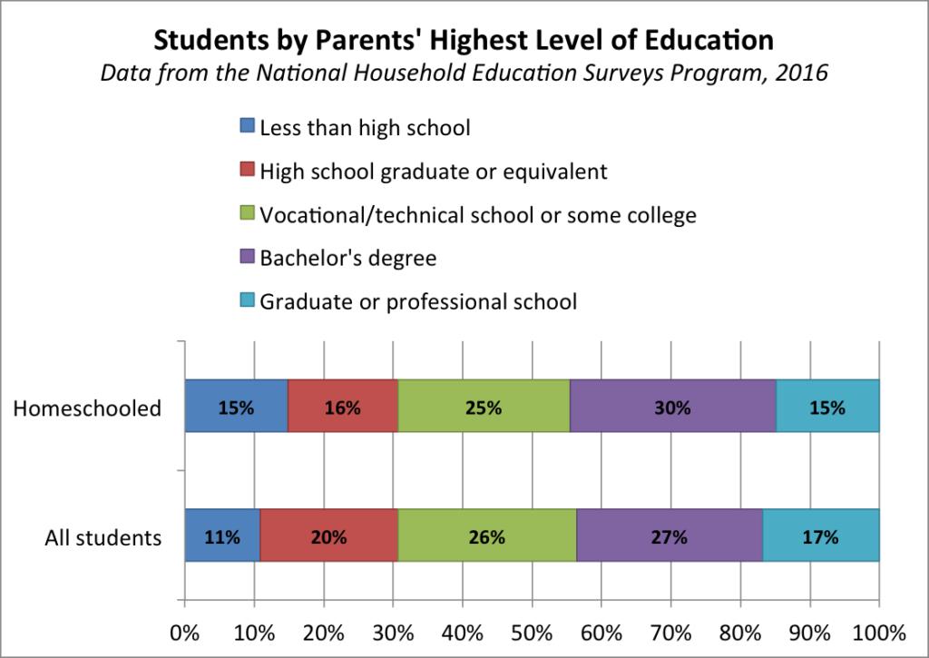 homeschool demographics  u2013 coalition for responsible home