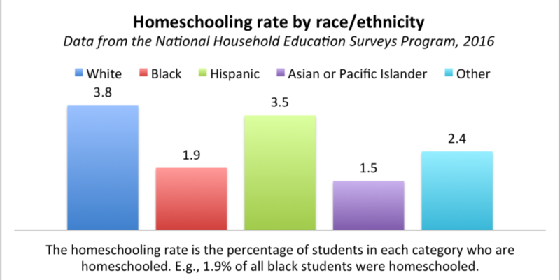 Who homeschools? Who doesn't? We explore some new data!